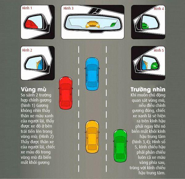 điểm mù khi lái xe ô tô